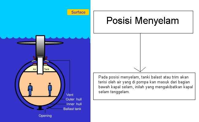 kapal selam menyelam